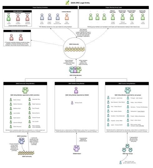qgisoperationalstructure